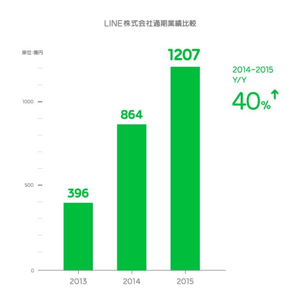 LINE売上高推移