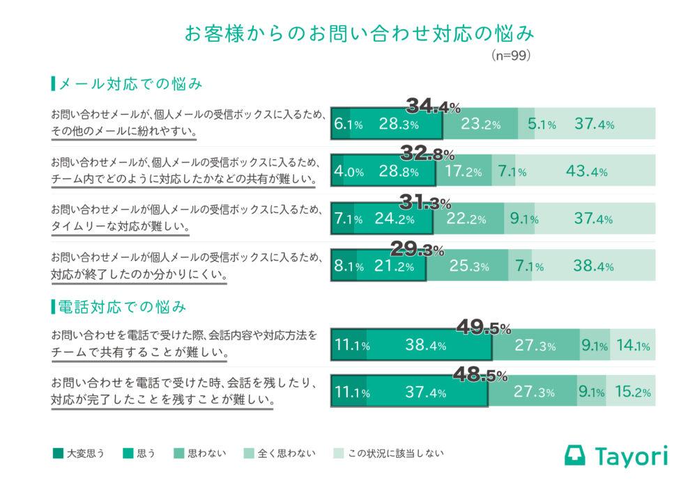 Tayoriグラフ-2