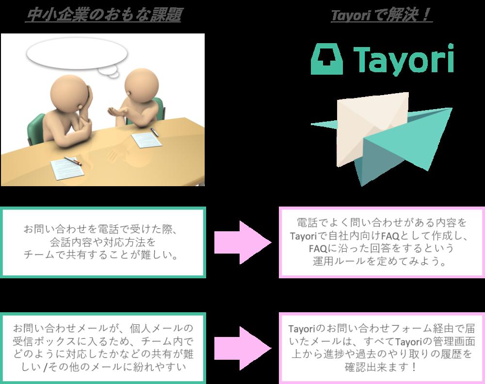 tayori_課題解決図